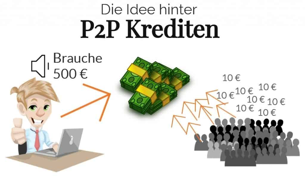 Die Idee hinter P2P Krediten