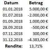 Abbildung 29: XIRR-Berechnung über mehrere Ein- und Auszahlungen
